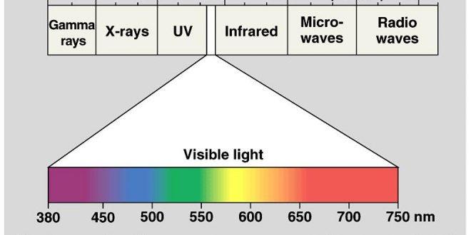 Bảng thang sóng điện từ